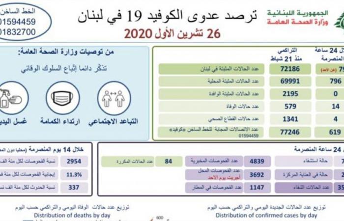في لبنان.. 796 إصابة جديدة بكورونا و14 حالة وفاة