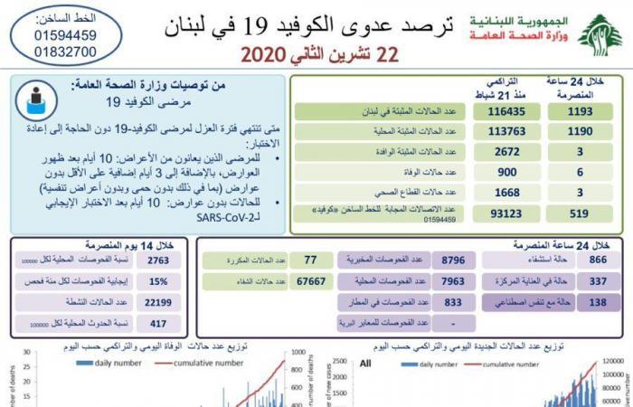 في لبنان.. 1193 إصابة جديدة بكورونا و6 حالات وفاة