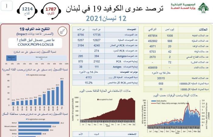 لبنان يسجّل 1008 إصابة جديدة بكورونا و42 وفاة